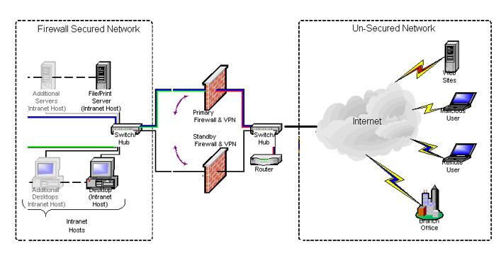 Accenet Firewall