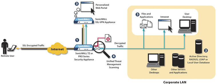 Ssl vpn network topology